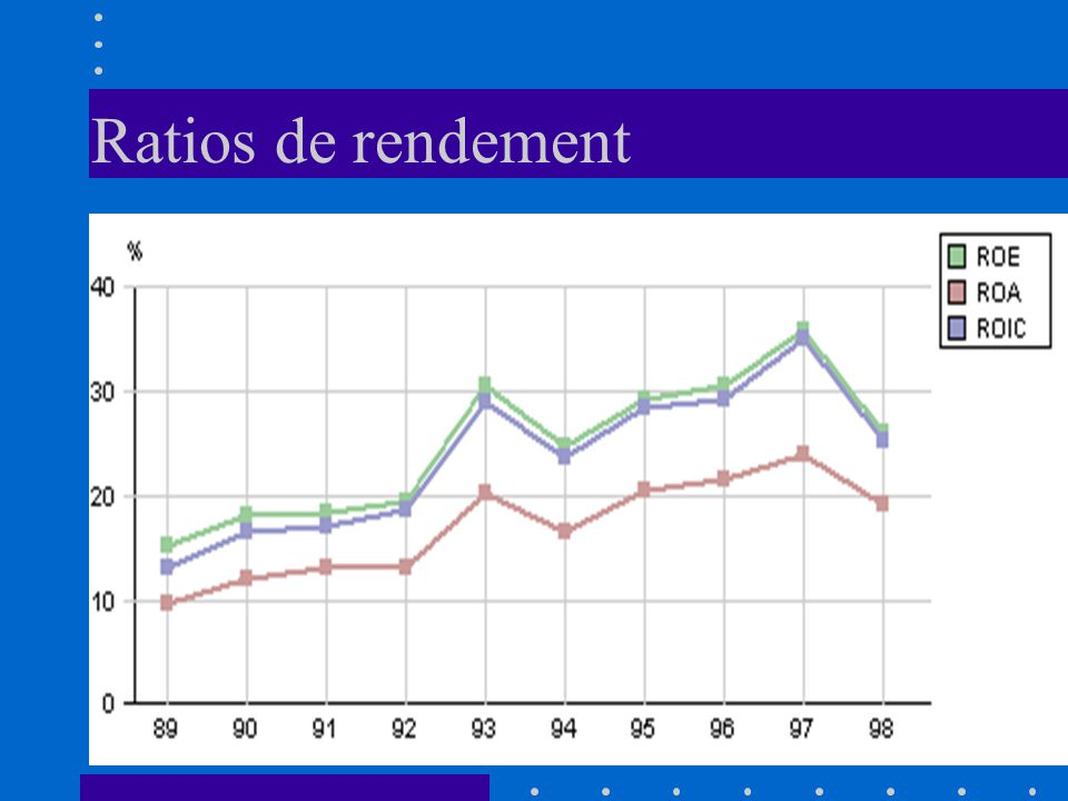 Ratios de rendement