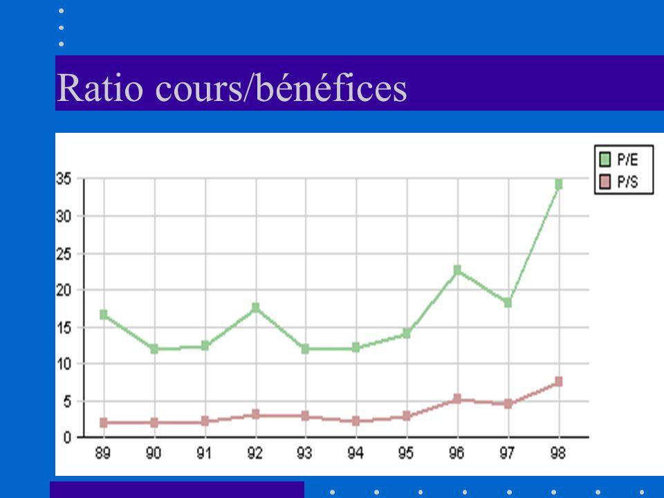 Ratio cours/bénéfices