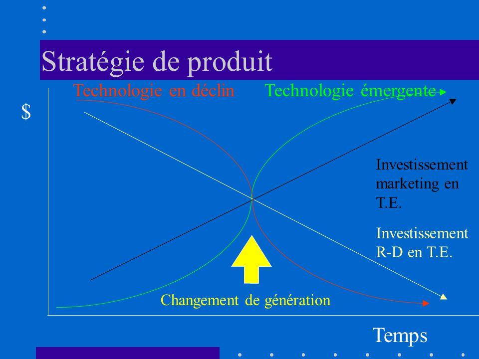 Stratégie de produit Technologie émergenteTechnologie en déclin Temps $ Investissement R-D en T.E. Investissement marketing en T.E. Changement de géné