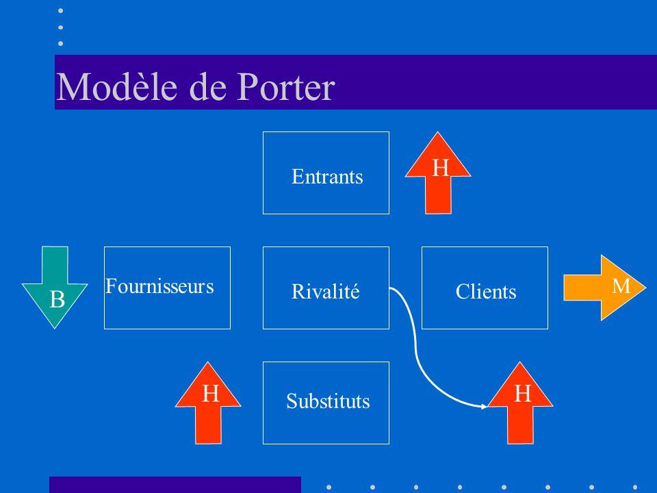 Modèle de Porter RivalitéClients Fournisseurs Entrants Substituts H H B M H