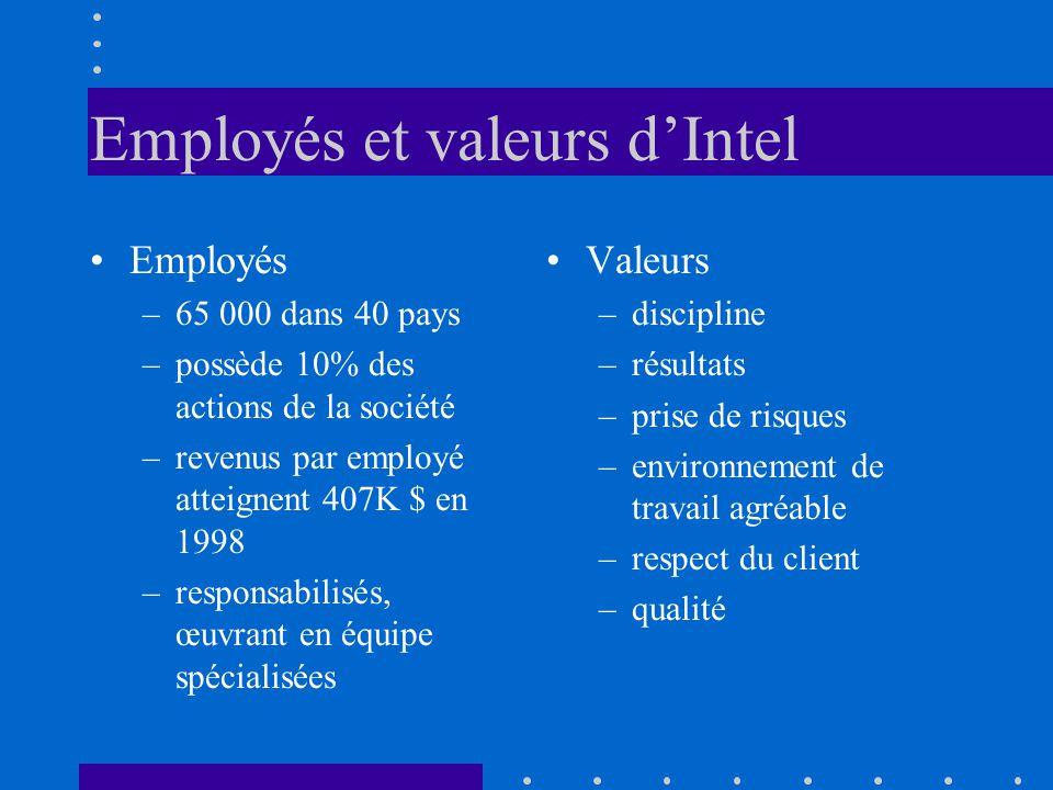 Employés et valeurs dIntel Employés –65 000 dans 40 pays –possède 10% des actions de la société –revenus par employé atteignent 407K $ en 1998 –respon