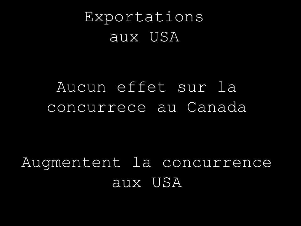 Exportations aux USA Aucun effet sur la concurrece au Canada Augmentent la concurrence aux USA