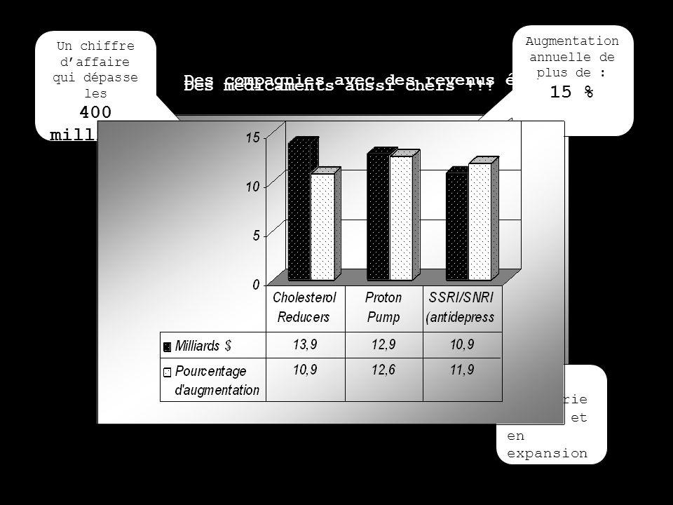 Industrie Pharmaceutique Un chiffre daffaire qui dépasse les 400 milliard s $ Augmentation annuelle de plus de : 15 % Un lien étroit avec la société P
