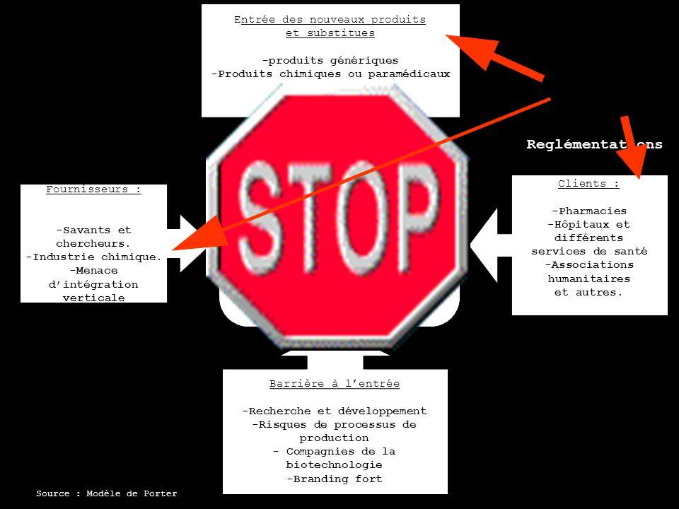 Réglementations Gouvernementales -Émission dopinions pharmaceutiques -Préparation de médicaments -Vente de médicaments -Surveillance de thérapie médicamenteuse