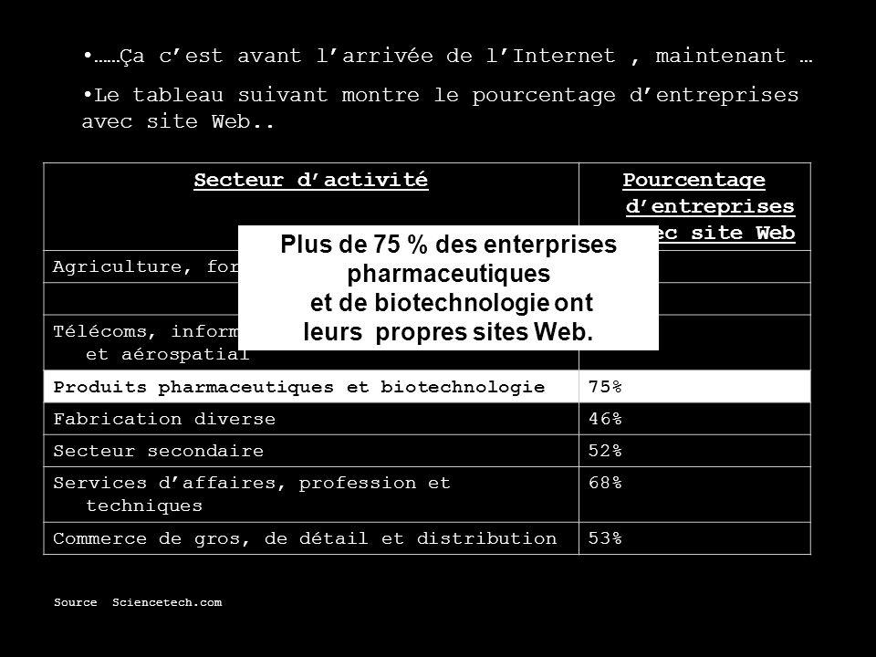 ……Ça cest avant larrivée de lInternet, maintenant … Le tableau suivant montre le pourcentage dentreprises avec site Web.. Secteur dactivitéPourcentage
