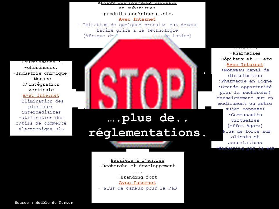 Aspects de concurrence Réglementations Gouvernementales