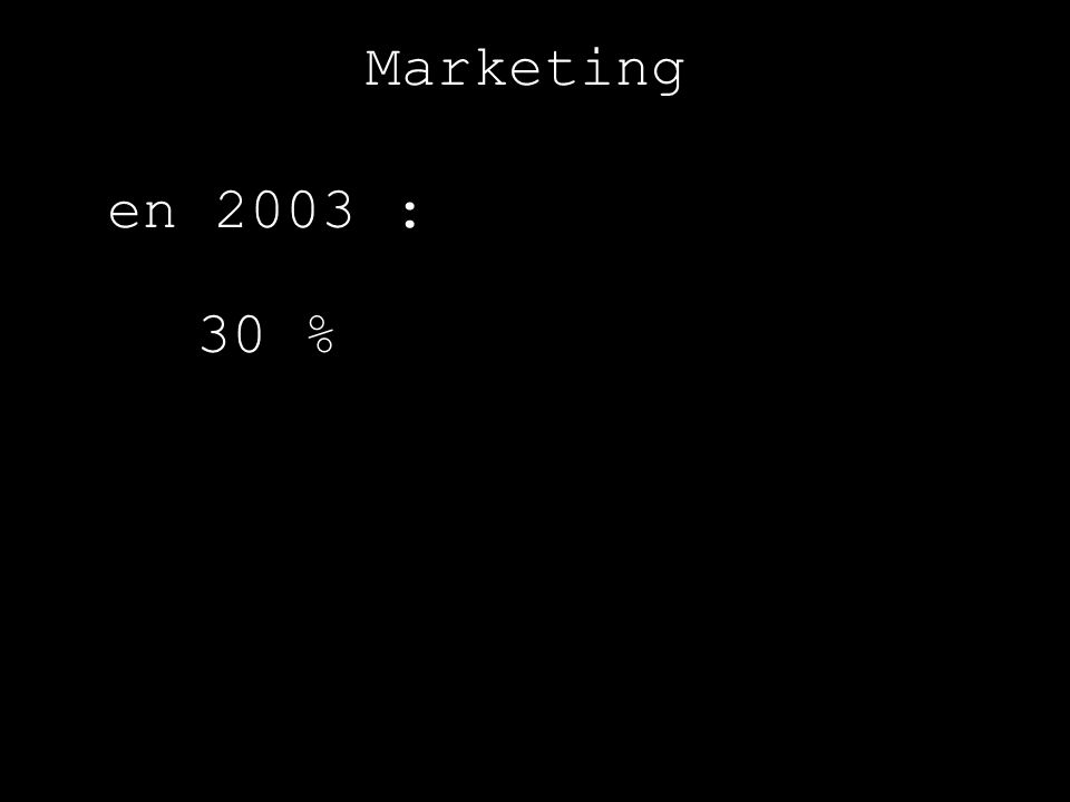 Marketing en 2003 : 30 %