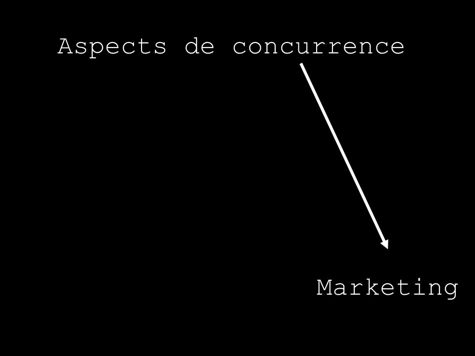 Aspects de concurrence Marketing