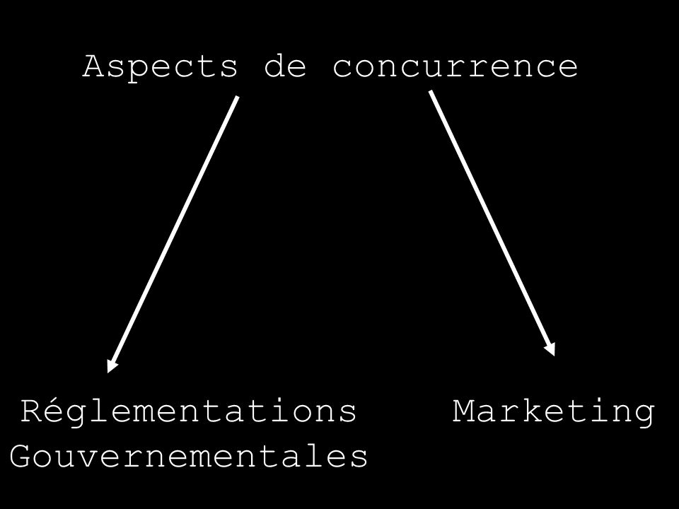 Aspects de concurrence MarketingRéglementations Gouvernementales