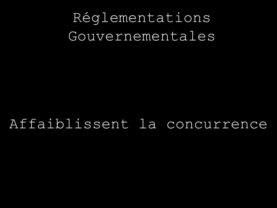 Réglementations Gouvernementales Affaiblissent la concurrence
