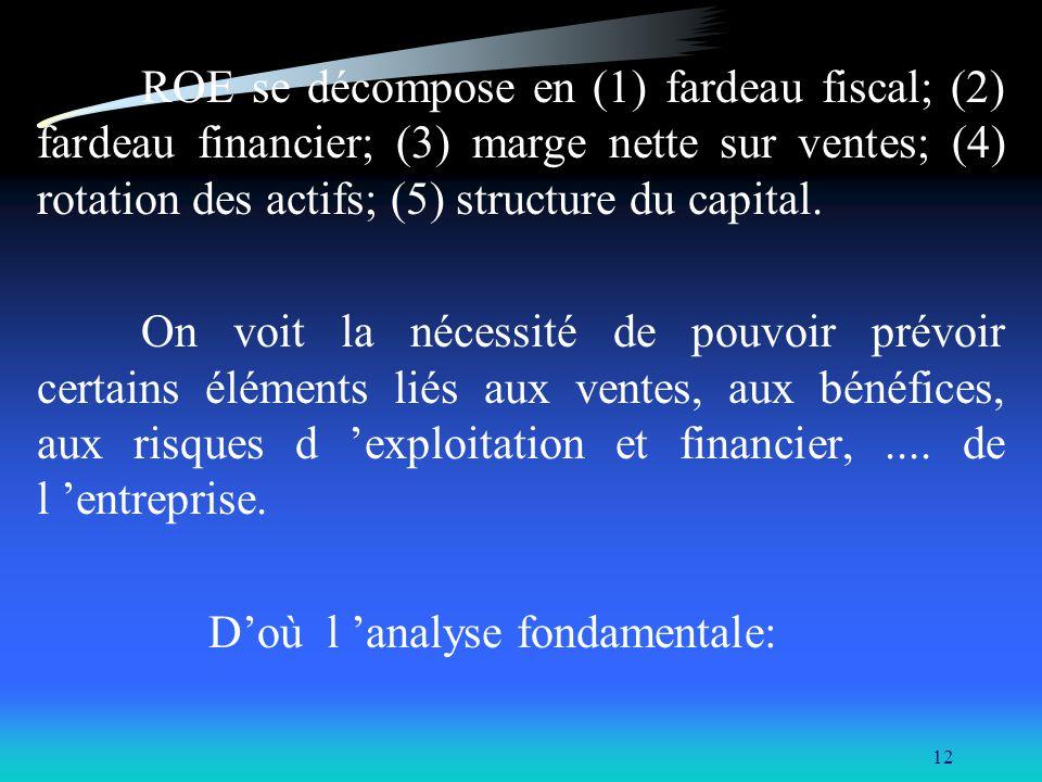 12 ROE se décompose en (1) fardeau fiscal; (2) fardeau financier; (3) marge nette sur ventes; (4) rotation des actifs; (5) structure du capital. On vo