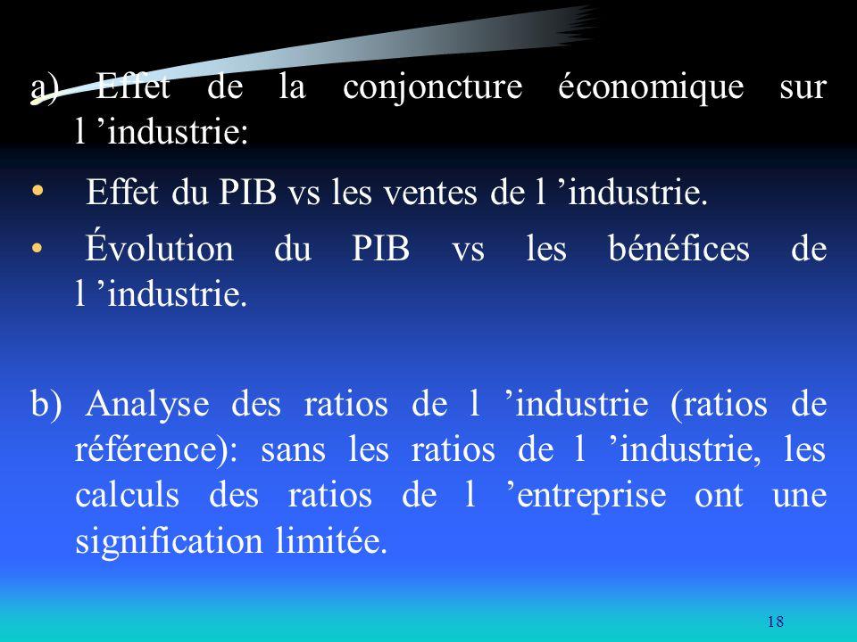 18 a) Effet de la conjoncture économique sur l industrie: Effet du PIB vs les ventes de l industrie. Évolution du PIB vs les bénéfices de l industrie.