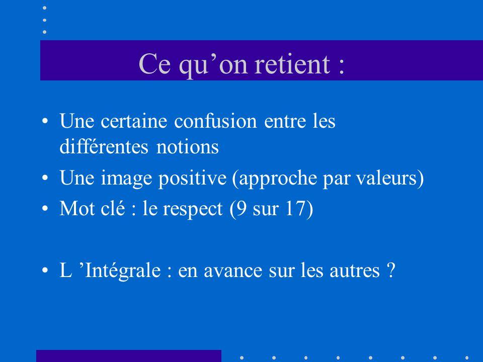 Ce quon retient : Une certaine confusion entre les différentes notions Une image positive (approche par valeurs) Mot clé : le respect (9 sur 17) L Int
