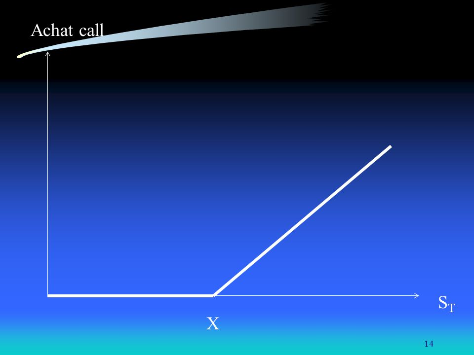 14 Achat call S T X