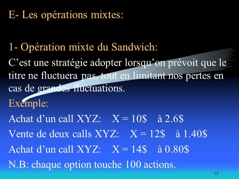 18 E- Les opérations mixtes: 1- Opération mixte du Sandwich: Cest une stratégie adopter lorsquon prévoit que le titre ne fluctuera pas, tout en limita