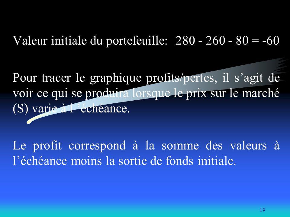 19 Valeur initiale du portefeuille: 280 - 260 - 80 = -60 Pour tracer le graphique profits/pertes, il sagit de voir ce qui se produira lorsque le prix