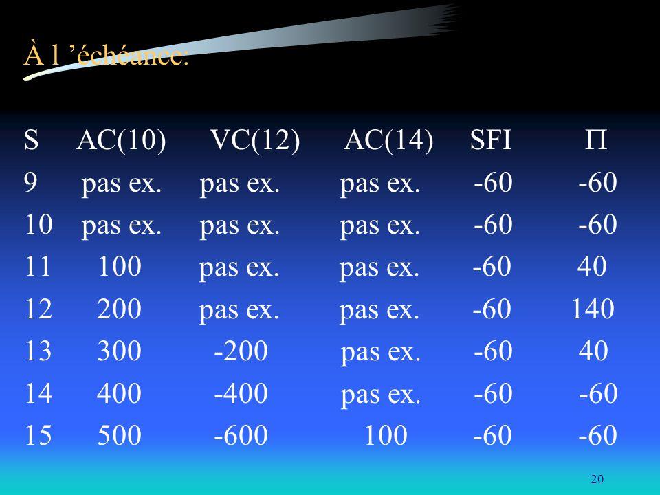 20 À l échéance: S AC(10) VC(12) AC(14) SFI 9 pas ex. pas ex. pas ex. -60 -60 10 pas ex. pas ex. pas ex. -60 -60 11 100 pas ex. pas ex. -60 40 12 200