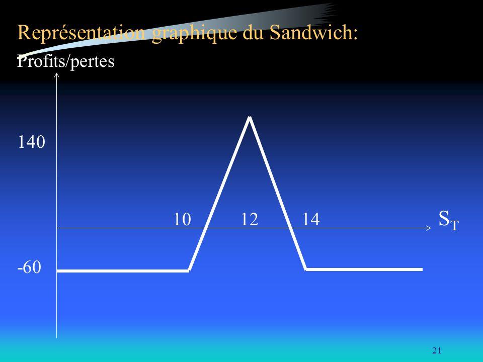 21 Représentation graphique du Sandwich: Profits/pertes 140 10 12 14 S T -60