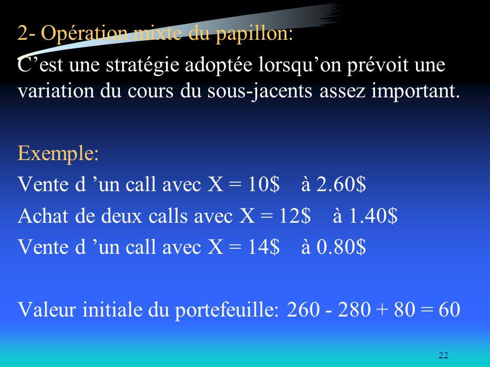 22 2- Opération mixte du papillon: Cest une stratégie adoptée lorsquon prévoit une variation du cours du sous-jacents assez important. Exemple: Vente