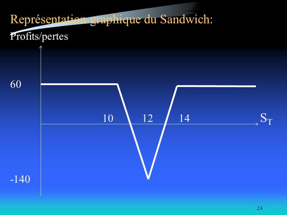 24 Représentation graphique du Sandwich: Profits/pertes 60 10 12 14 S T -140