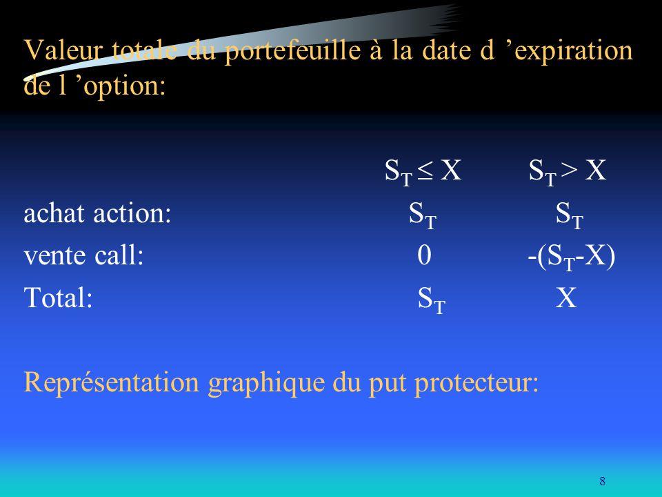8 Valeur totale du portefeuille à la date d expiration de l option: S T X S T > X achat action: S T S T vente call: 0 -(S T -X) Total: S T X Représent