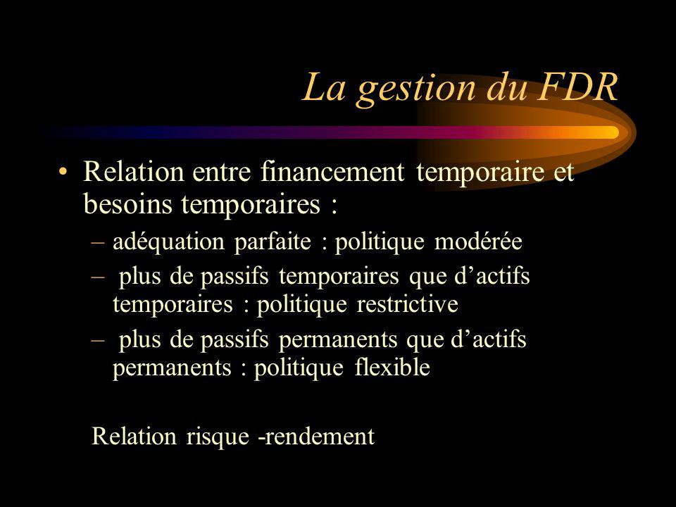 La gestion du FDR Relation entre financement temporaire et besoins temporaires : –adéquation parfaite : politique modérée – plus de passifs temporaires que dactifs temporaires : politique restrictive – plus de passifs permanents que dactifs permanents : politique flexible Relation risque -rendement