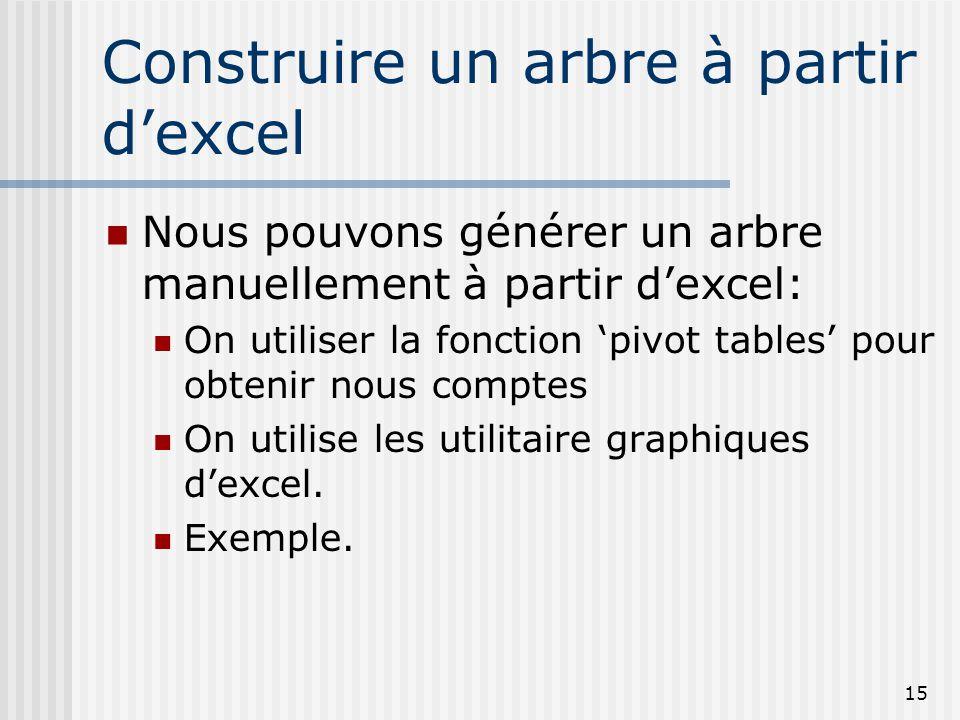 15 Construire un arbre à partir dexcel Nous pouvons générer un arbre manuellement à partir dexcel: On utiliser la fonction pivot tables pour obtenir n