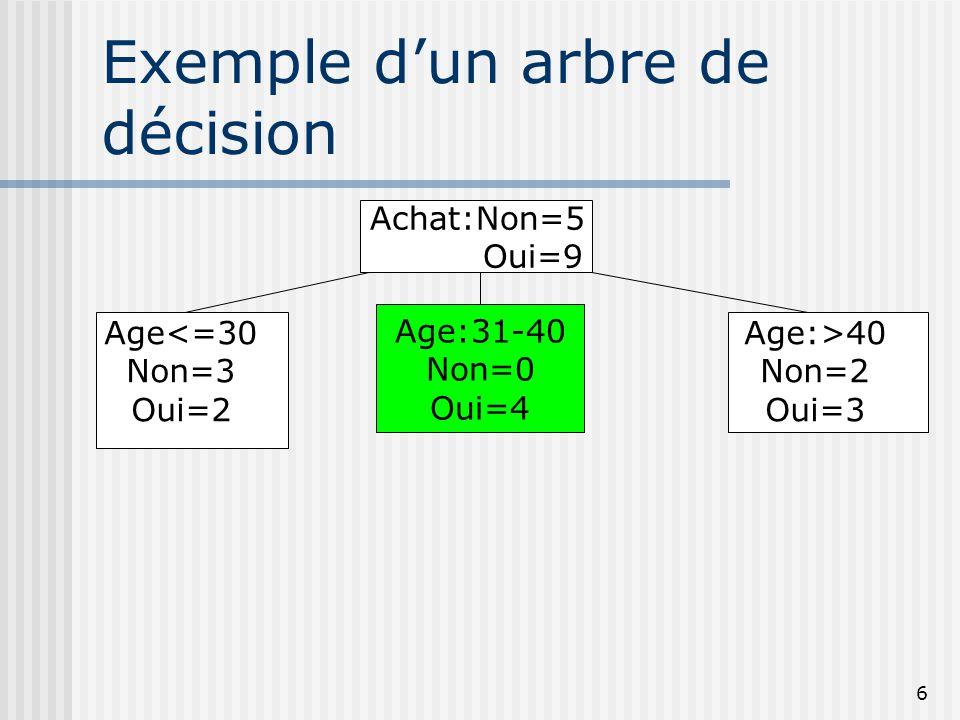 6 Exemple dun arbre de décision Achat:Non=5 Oui=9 Age:31-40 Non=0 Oui=4 Age:>40 Non=2 Oui=3 Age<=30 Non=3 Oui=2