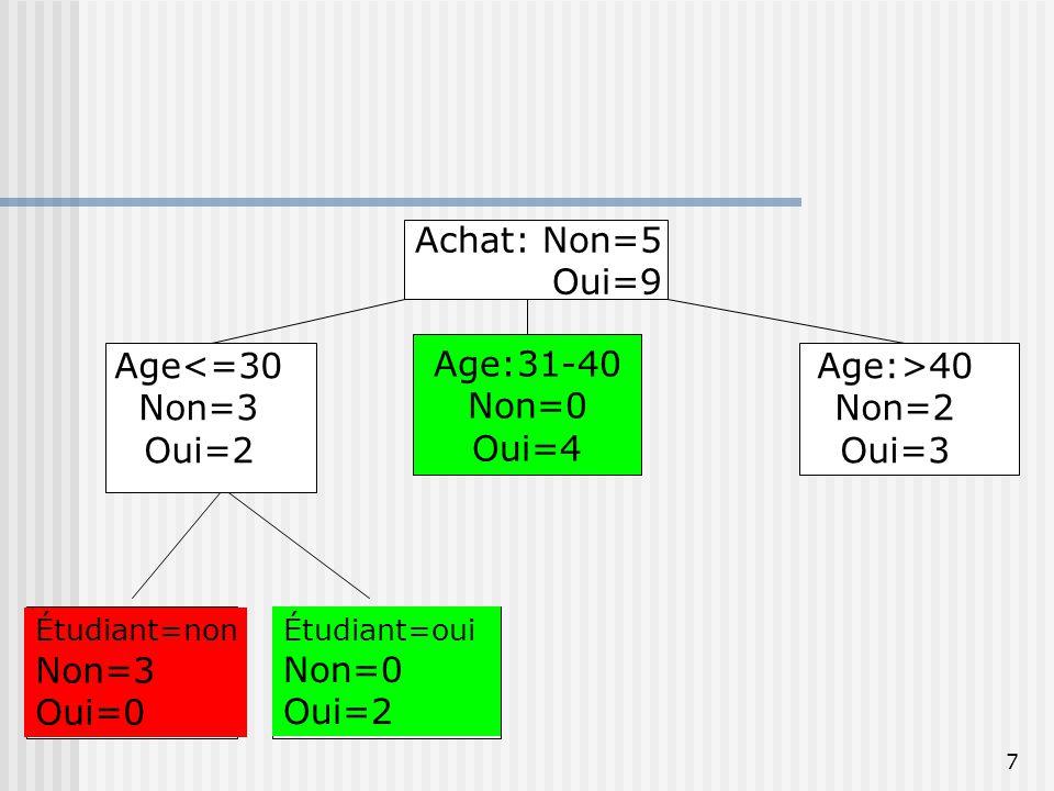 8 Achat: Non=5 Oui=9 Age:31-40 Non=0 Oui=4 Age:>40 Non=2 Oui=3 Age<=30 Non=3 Oui=2 Étudiant=non Non=3 Oui=0 Étudiant=oui Non=0 Oui=2 Crédit=bon Non=0 Oui=3 Crédit=exc.