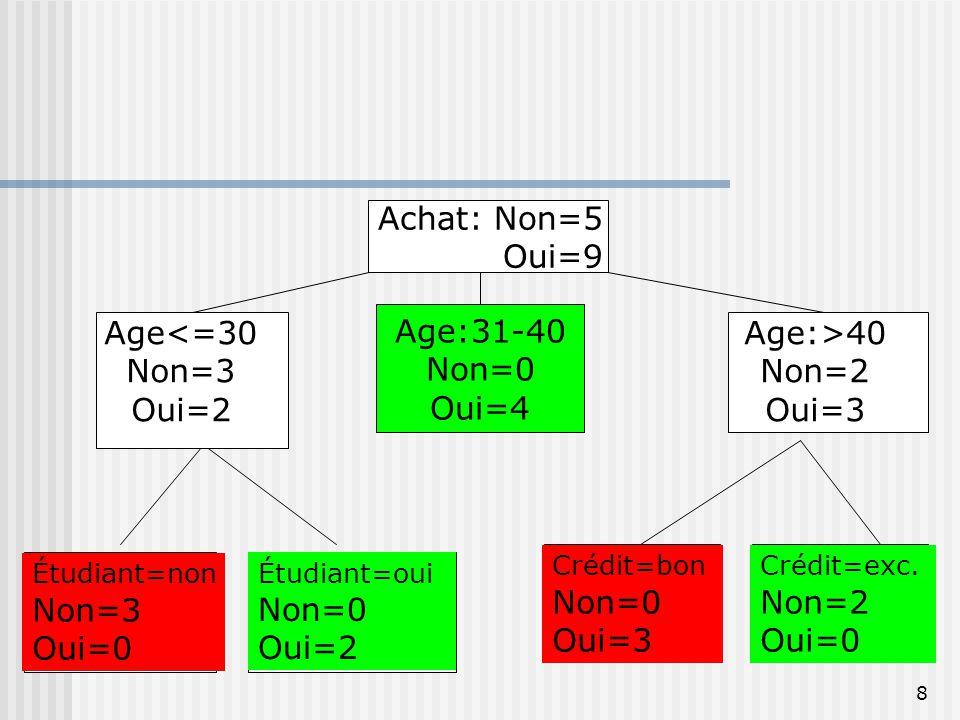 8 Achat: Non=5 Oui=9 Age:31-40 Non=0 Oui=4 Age:>40 Non=2 Oui=3 Age<=30 Non=3 Oui=2 Étudiant=non Non=3 Oui=0 Étudiant=oui Non=0 Oui=2 Crédit=bon Non=0