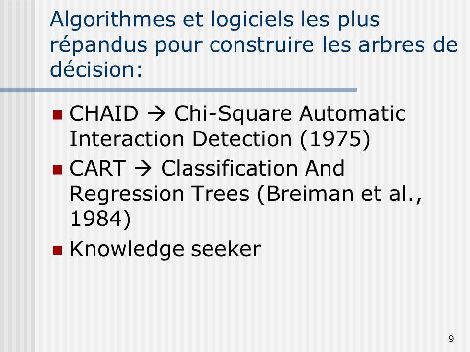 9 Algorithmes et logiciels les plus répandus pour construire les arbres de décision: CHAID Chi-Square Automatic Interaction Detection (1975) CART Clas