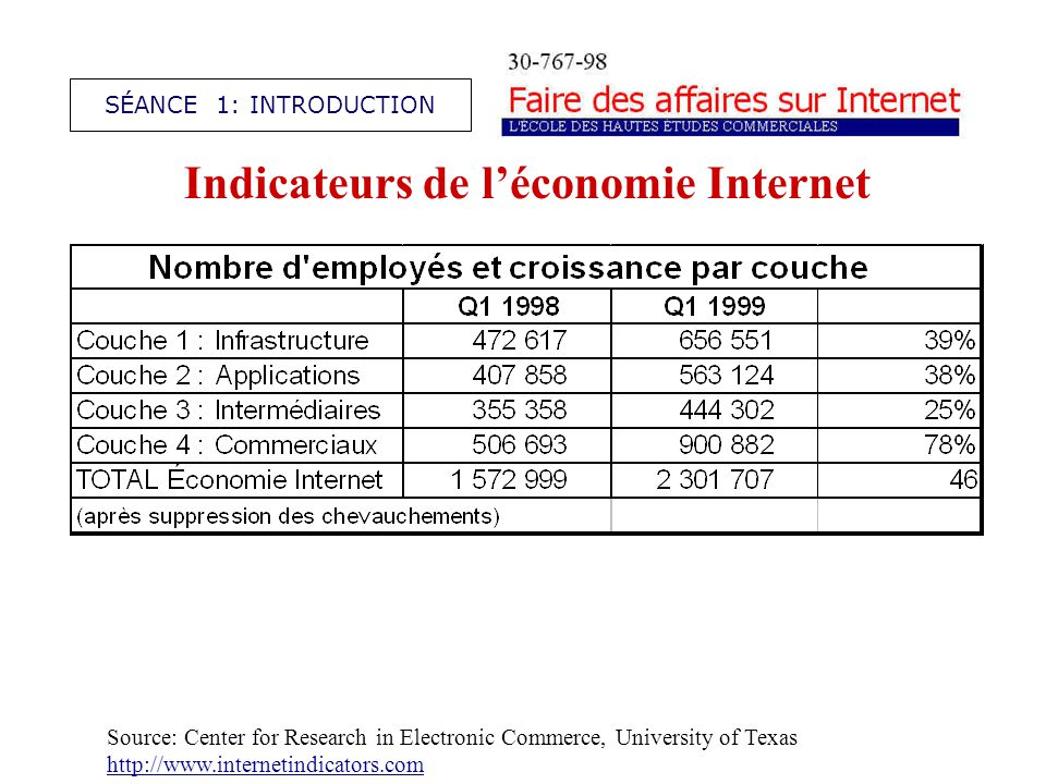Indicateurs de léconomie Internet SÉANCE 1: INTRODUCTION Source: Center for Research in Electronic Commerce, University of Texas http://www.internetin