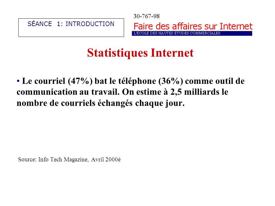 Statistiques Internet Le courriel (47%) bat le téléphone (36%) comme outil de communication au travail.