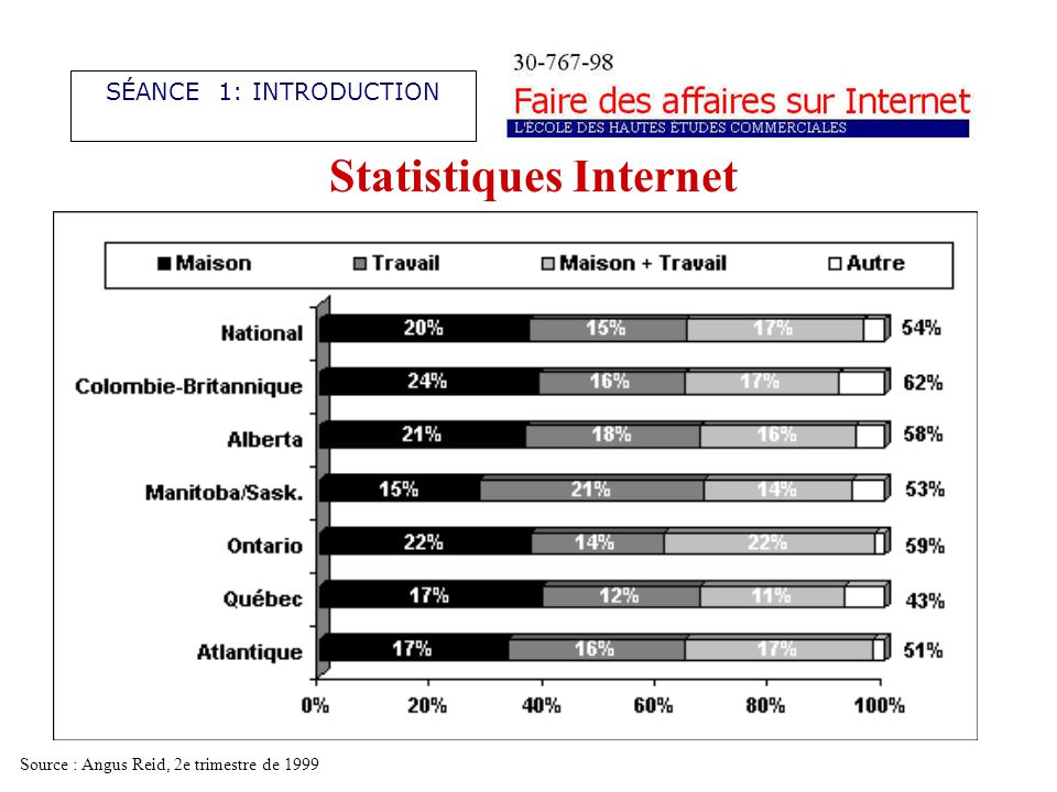 Statistiques Internet SÉANCE 1: INTRODUCTION Source : Angus Reid, 2e trimestre de 1999
