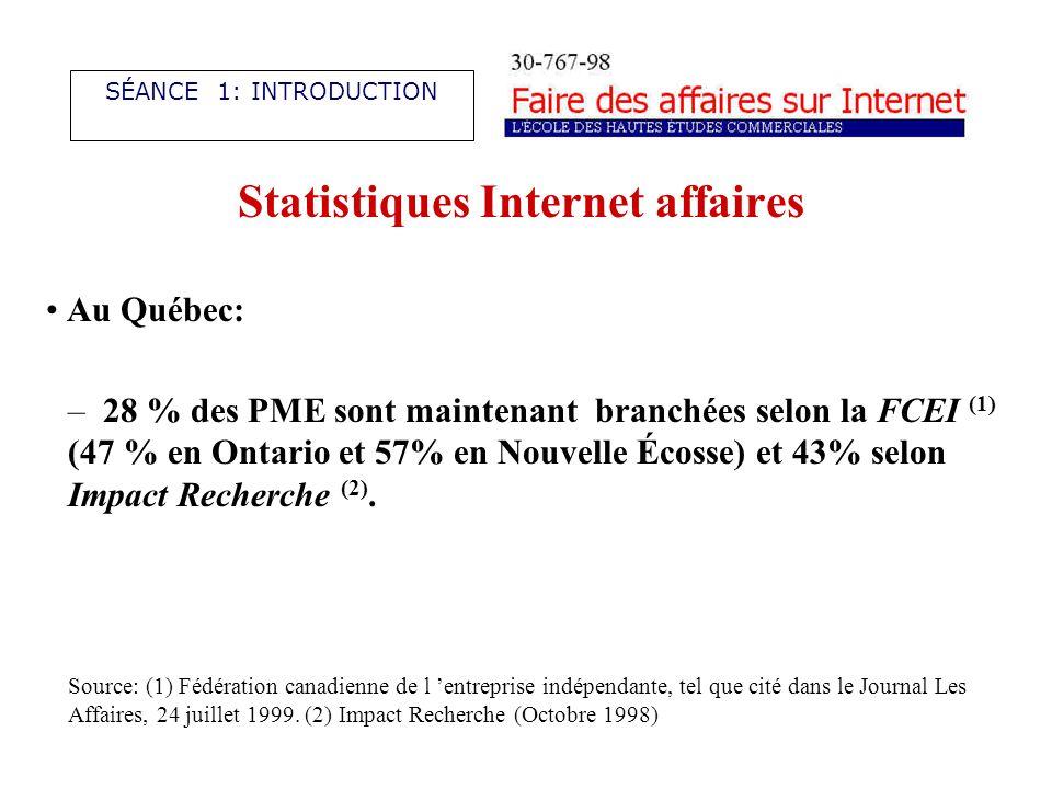 Statistiques Internet affaires Au Québec: – 28 % des PME sont maintenant branchées selon la FCEI (1) (47 % en Ontario et 57% en Nouvelle Écosse) et 43% selon Impact Recherche (2).