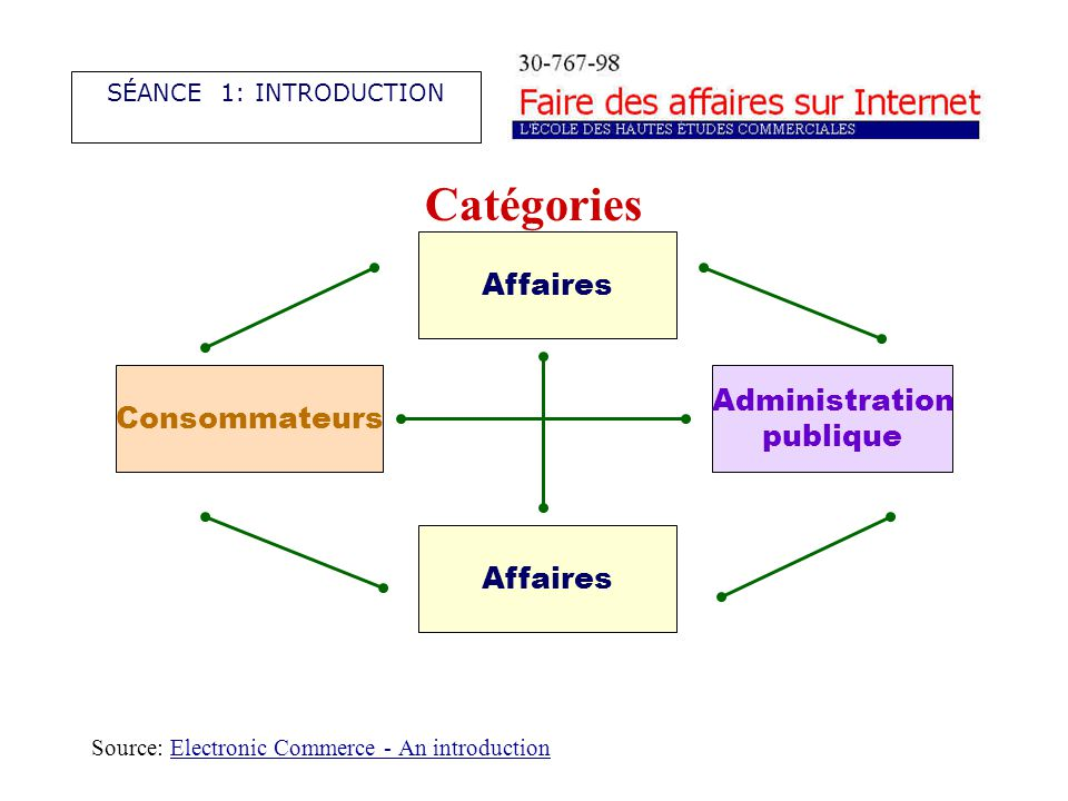 Catégories Source: Electronic Commerce - An introductionElectronic Commerce - An introduction SÉANCE 1: INTRODUCTION Consommateurs Affaires Administra