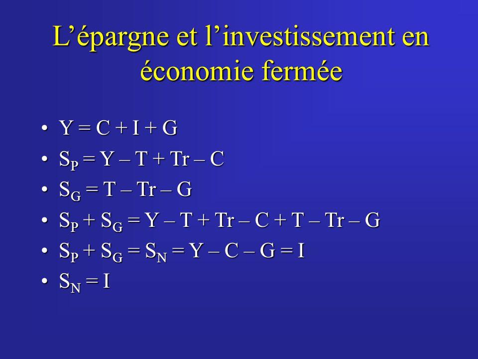 Lépargne et linvestissement en économie fermée Y = C + I + GY = C + I + G S P = Y – T + Tr – CS P = Y – T + Tr – C S G = T – Tr – GS G = T – Tr – G S P + S G = Y – T + Tr – C + T – Tr – GS P + S G = Y – T + Tr – C + T – Tr – G S P + S G = S N = Y – C – G = IS P + S G = S N = Y – C – G = I S N = IS N = I
