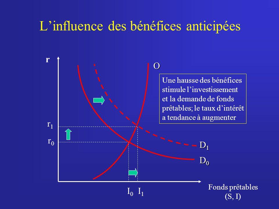 Linfluence des bénéfices anticipées r Fonds prêtables (S, I) O I 0 r0r0 D0D0D0D0 D1D1D1D1 Une hausse des bénéfices stimule linvestissement et la demande de fonds prêtables; le taux dintérêt a tendance à augmenter I1I1 r1r1