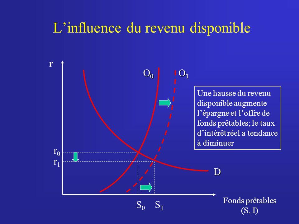Linfluence du revenu disponible r Fonds prêtables (S, I) O0O0O0O0 S 0 r0r0 D Une hausse du revenu disponible augmente lépargne et loffre de fonds prêtables; le taux dintérêt réel a tendance à diminuer S1S1 r1r1 O1O1O1O1