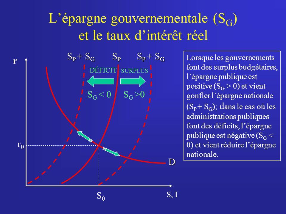Lépargne gouvernementale (S G ) et le taux dintérêt réel Lorsque les gouvernements font des surplus budgétaires, lépargne publique est positive (S G > 0) et vient gonfler lépargne nationale (S P + S G ); d ans le cas où les administrations publiques font des déficits, lépargne publique est négative (S G < 0) et vient réduire lépargne nationale.