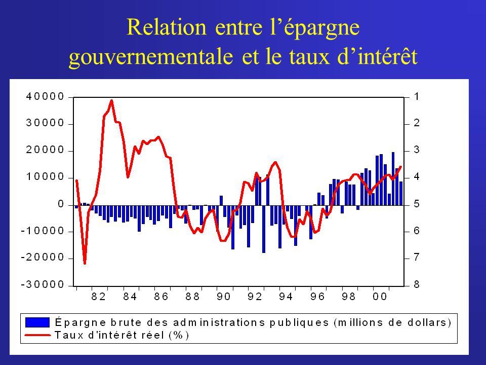 Relation entre lépargne gouvernementale et le taux dintérêt