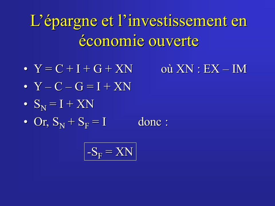 Lépargne et linvestissement en économie ouverte Y = C + I + G + XNoù XN : EX – IMY = C + I + G + XNoù XN : EX – IM Y – C – G = I + XNY – C – G = I + XN S N = I + XNS N = I + XN Or, S N + S F = Idonc :Or, S N + S F = Idonc : -S F = XN