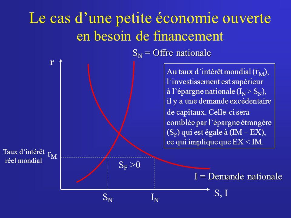 Le cas dune petite économie ouverte en besoin de financement r S N = Offre nationale rMrM I = Demande nationale S, I SNSN ININ Taux dintérêt réel mondial Au taux dintérêt mondial ( r M ), linvestissement est supérieur à lépargne nationale (I N > S N ), il y a une demande excédentaire de capitaux.