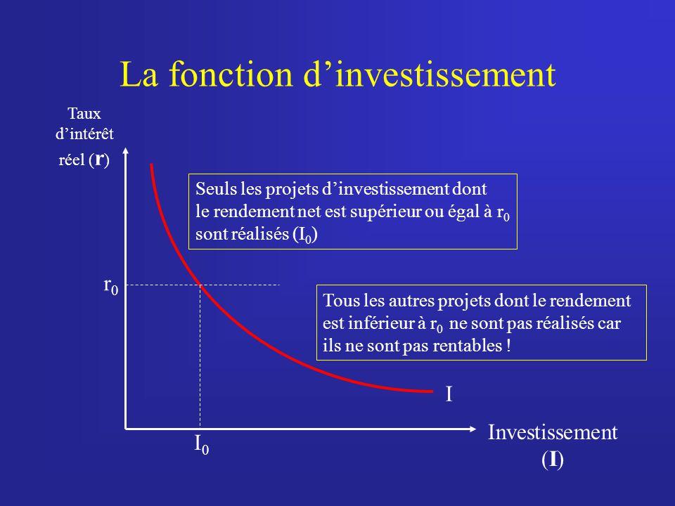 La fonction dinvestissement Taux dintérêt réel ( r ) Investissement (I) r0r0 I0I0 Seuls les projets dinvestissement dont le rendement net est supérieur ou égal à r 0 sont réalisés (I 0 ) Tous les autres projets dont le rendement est inférieur à r 0 ne sont pas réalisés car ils ne sont pas rentables !