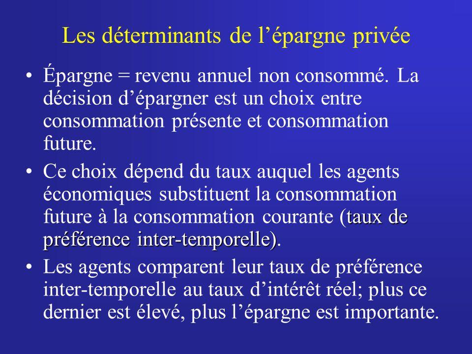 Les déterminants de lépargne privée Épargne = revenu annuel non consommé.