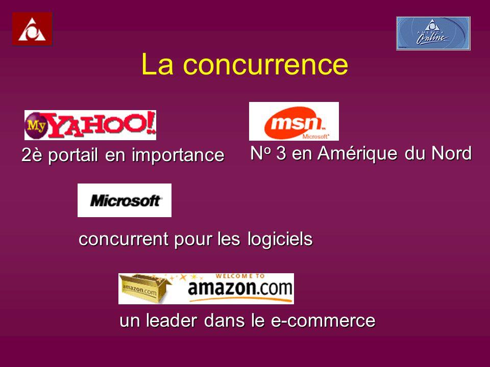 La concurrence 2è portail en importance N o 3 en Amérique du Nord concurrent pour les logiciels un leader dans le e-commerce
