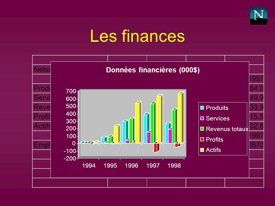 Les finances Données financières (000$) Produits Services Revenus totaux Profits Actifs