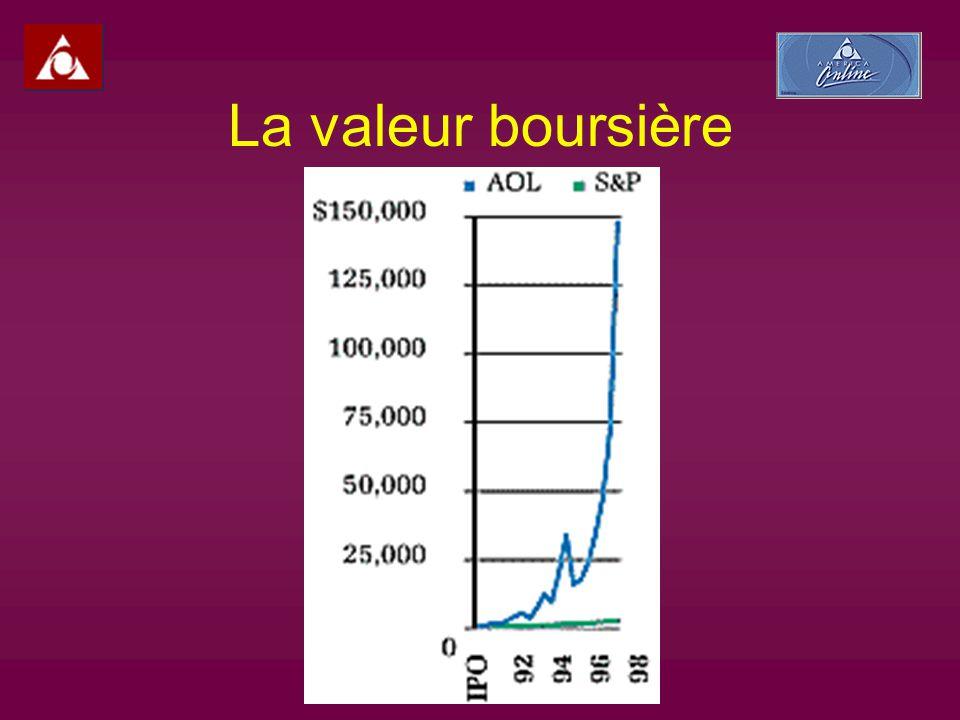 La valeur boursière