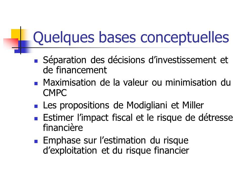 Quelques bases conceptuelles Séparation des décisions dinvestissement et de financement Maximisation de la valeur ou minimisation du CMPC Les proposit