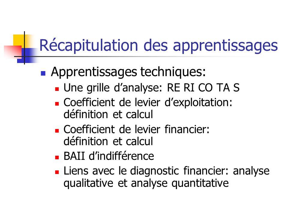 Récapitulation des apprentissages Apprentissages techniques: Une grille danalyse: RE RI CO TA S Coefficient de levier dexploitation: définition et cal